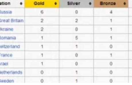 לקראת אליפות אירופה: סטטיסטיקות, מבט אל העבר, מתעמלות מובילות וישראל
